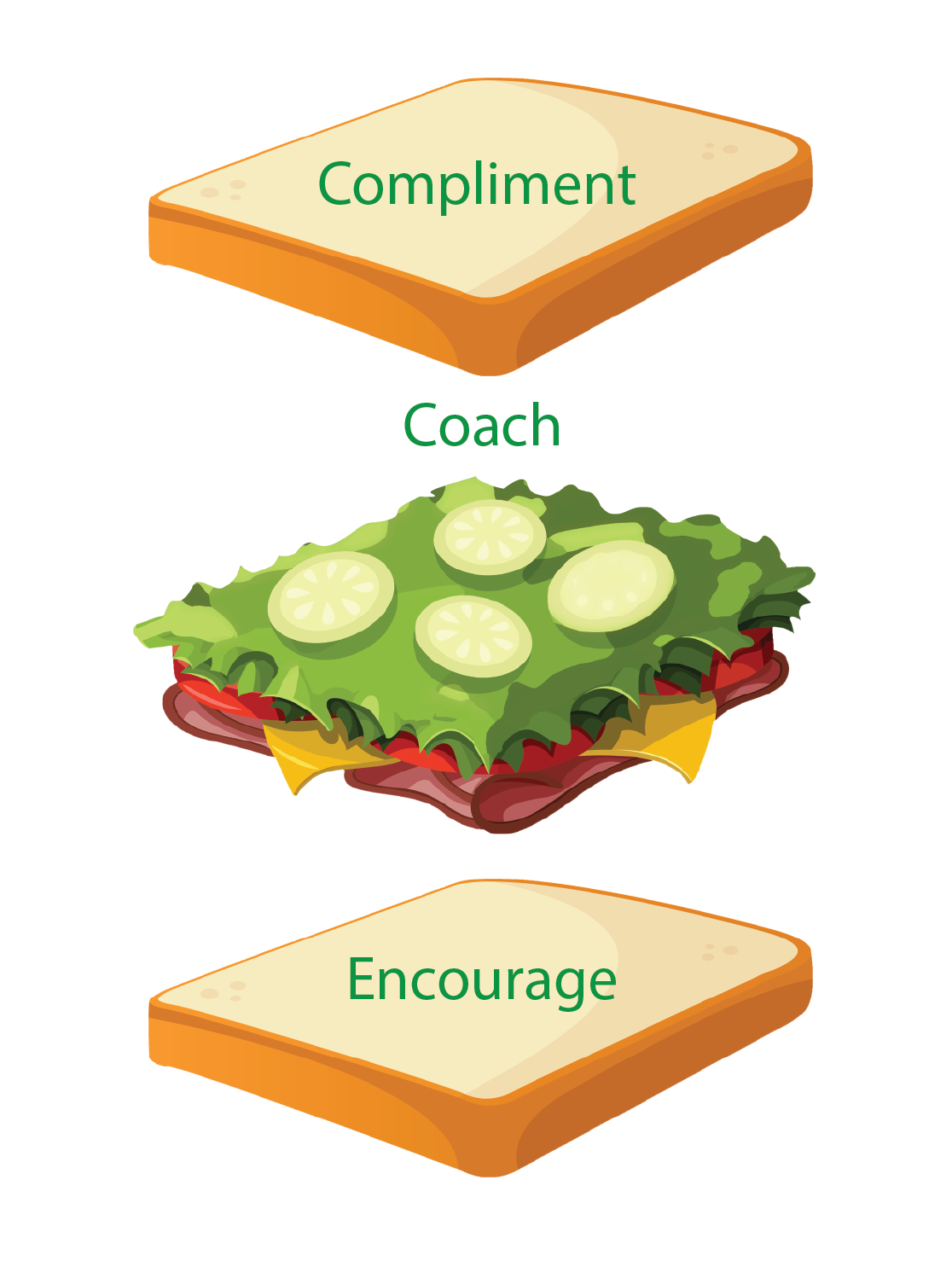 The Sandwich Technique | Teamwork.com High Performance Blog