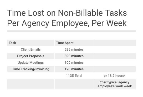 Time lost on non-billable tasks chart
