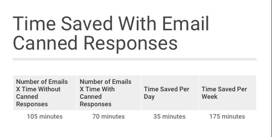 Time saved with email canned responses