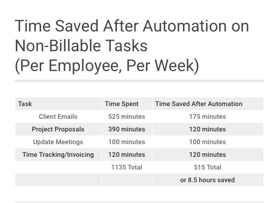 Time saved automation chart