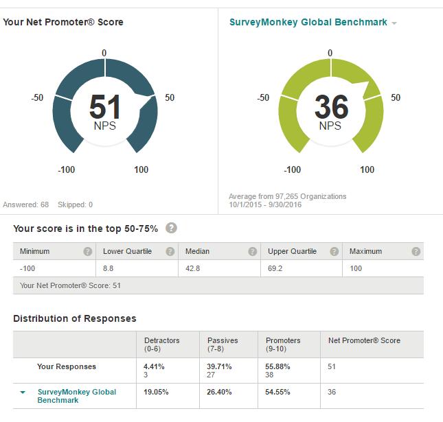 eNPS Benchmark Survey Monkey