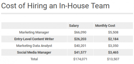 cost of hiring an in house marketing team