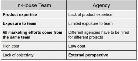 agency vs in-house marketing team pros and cons chart