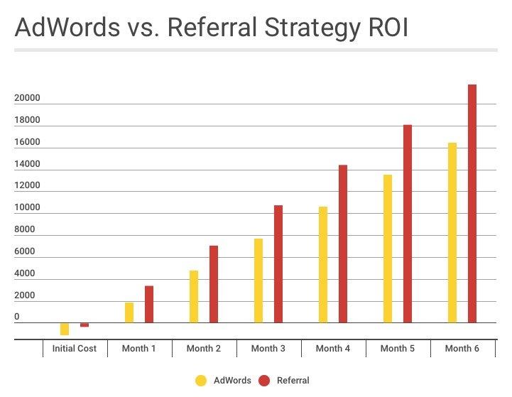 Google Ad words vs referral strategy ROI