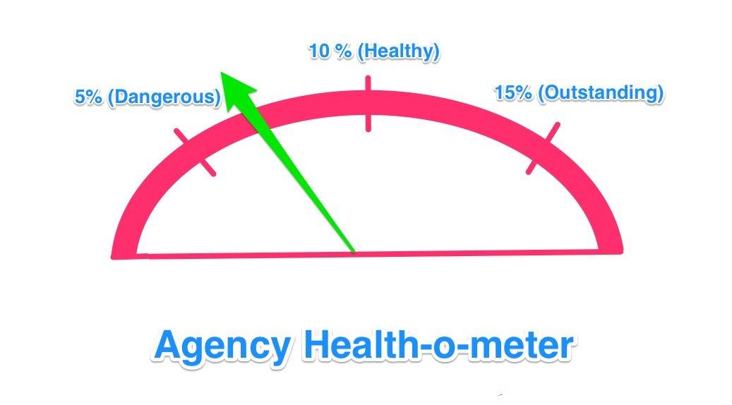 Agency health-o-meter