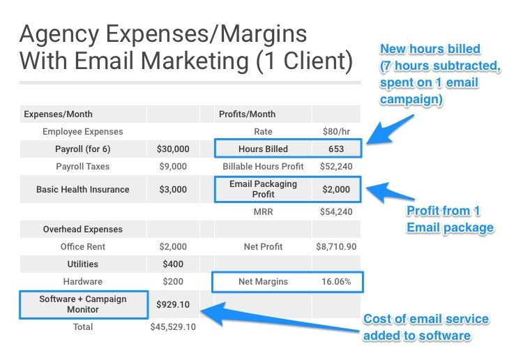 Calculations that prove email marketing boosts your margins