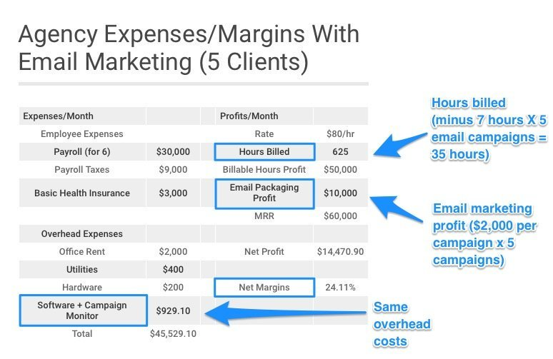 How Offering Email Marketing Can Increase Your Agency Margins Over 9.15%
