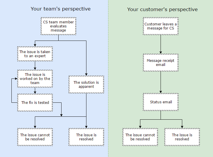 Why customers become impatient - Diagram from Front