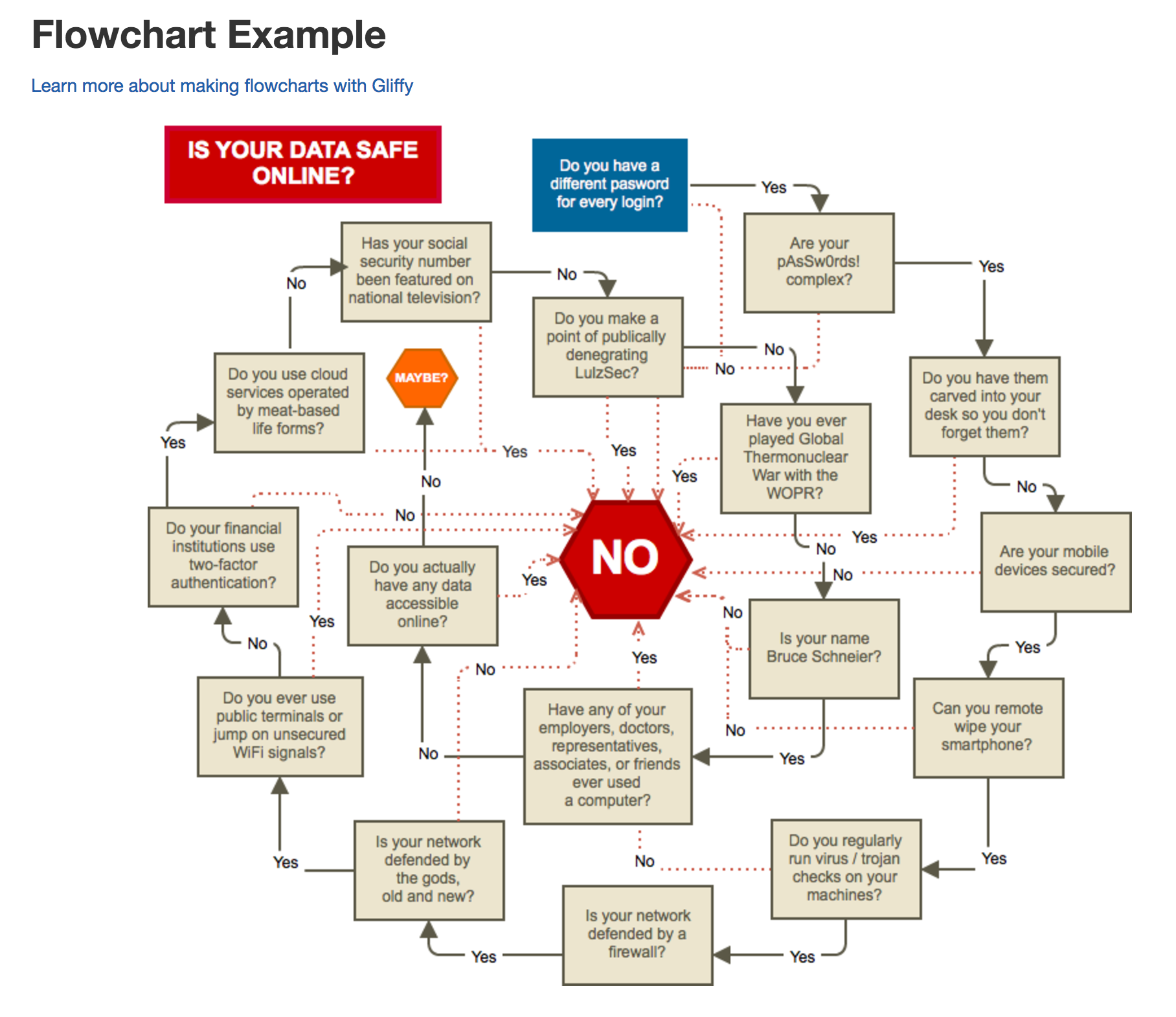 Gliffy flowchart example: is your data safe online
