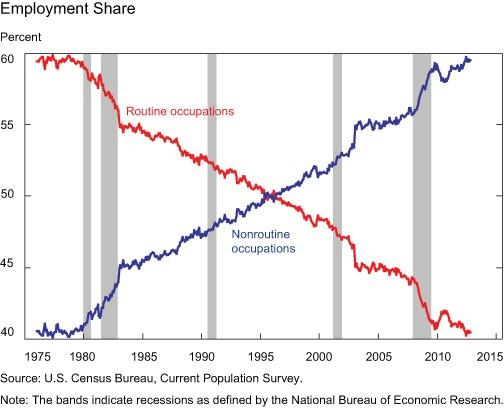 US Census Data - Decline of routine occupations and increase in creative ones