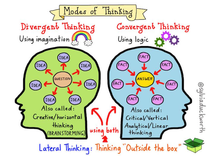 Mode of thinking - convergent vs. divergent