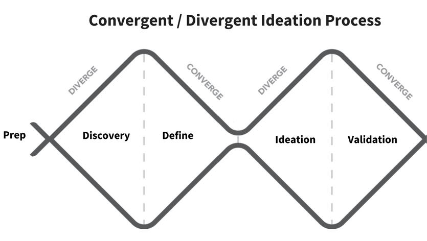 Convergent/Divergent Ideation Process