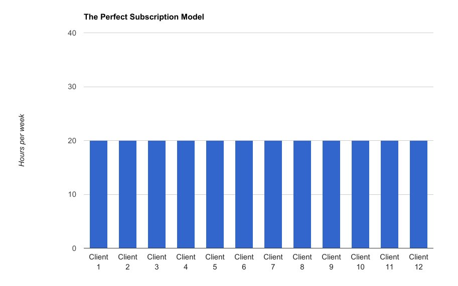 perfect subscription model