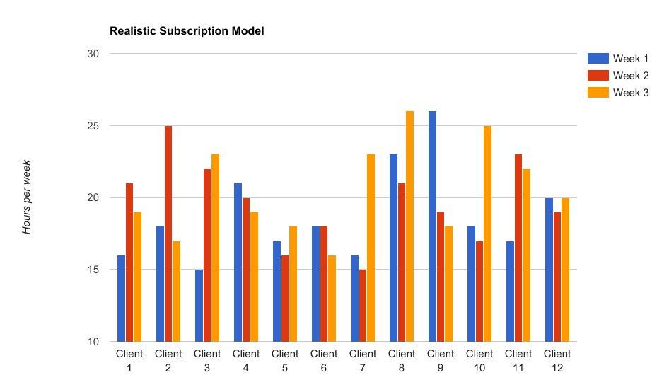 realistic subscription model