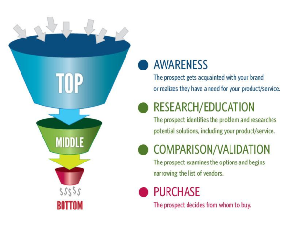 Content-marketing-funnel-600x474