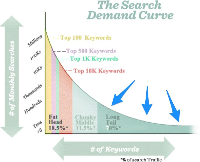 Search_Demand_Curve_Keywords_Highlight
