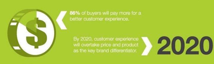Customer Experience Statistics 2017