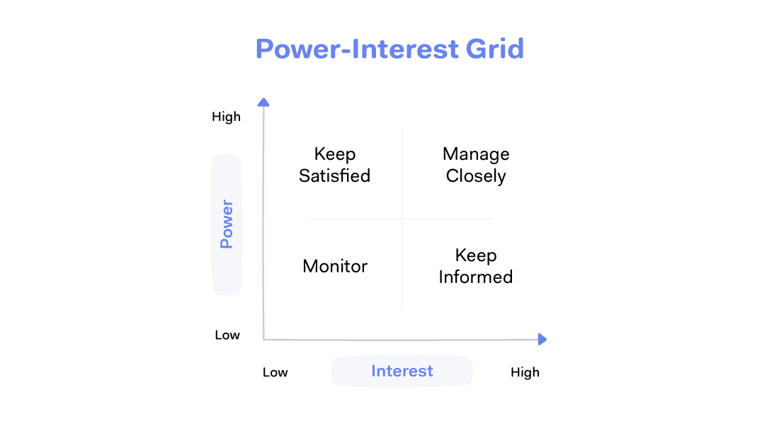 Power-Interest Grid