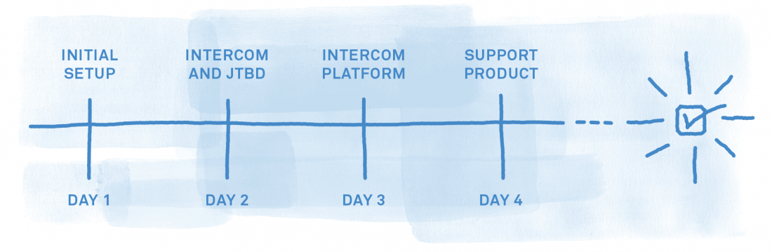 onboarding at intercom